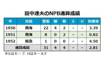 田中達夫の通算成績