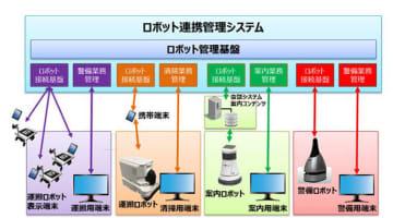 東京ビッグサイトでサービスロボット活用プロジェクトが始動、TISが支援 画像