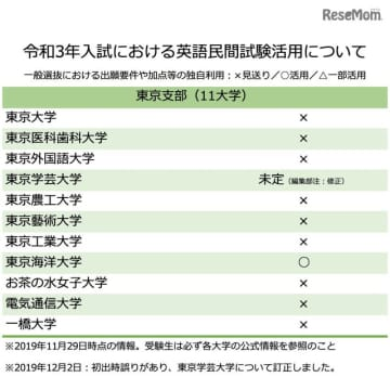 【東京支部】令和3年入試における英語民間試験活用について