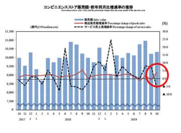 経済産業省の商業動態統計(10月速報、以下同じ)