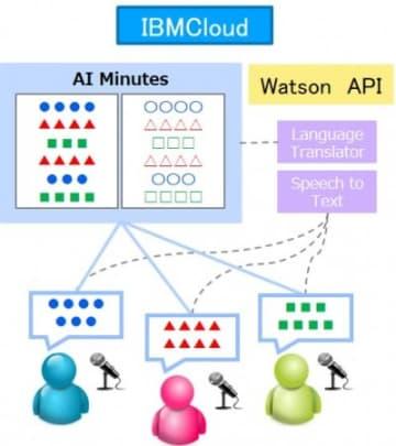 「AI Minutes for Enterprise」の構成イメージ。(画像:つくば市発表資料より)