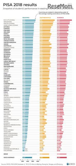 PISA 2018 各国の結果