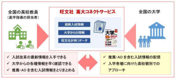 旺文社と昭栄広報、「旺文社 高大コネクトサービス」の提供を開始 画像