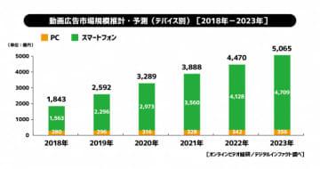 動画広告市場推計・予測 (2018年-2023年)(画像: サイバーエージェントの発表資料より)