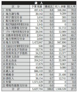 日高村財政事情の公表(1)