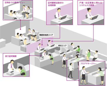 戸籍・住民関連業務アウトソーシングサービス