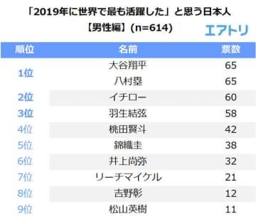 大谷翔平、八村塁、大坂なおみが2019年最も世界で活躍した日本人1位にランクイン