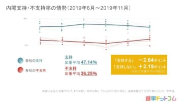 内閣支持率は軒並み減少、政党支持率は変化なし 11月世論調査まとめ