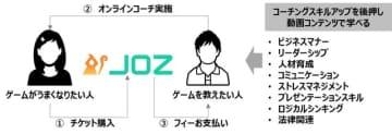eスポーツコーチとプレイヤーのマッチングサイト「JOZ」オープン