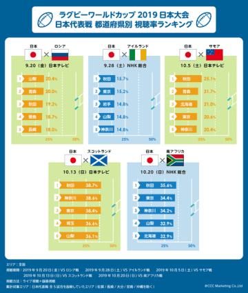 ラグビーワールドカップ、一番視聴率が高かった都道府県は秋田県