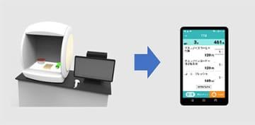 無人レジに必要な商品画像登録作業、東芝とNTT ComのAI技術で効率化 画像