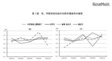 性・学歴別初任給の対前年増減率の推移