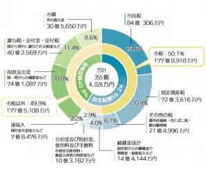 三島市の財政状況「平成30年度の決算と市の財政状況を示す指標を公表します」1