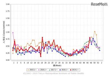 定点医療機関あたりの水痘患者報告数 (c) 2002-2019 Tokyo Metropolitan Institute of Public Health