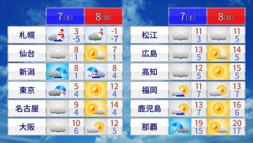 土日の天気と気温