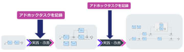 NTTデータイントラマート、IM-BPMの新機能「Case Management」をリリース 画像