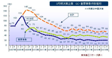 3月期決算企業 GC・重要事象件数推移
