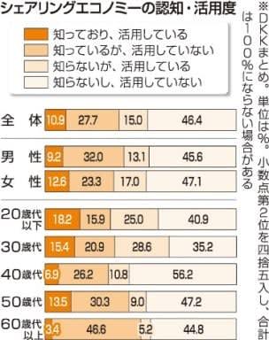シェアリングエコノミー 若者中心「活用」25%【大分県】