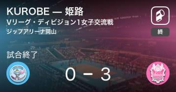 【Vリーグ・ディビジョン1女子交流戦】姫路がKUROBEにストレート勝ち
