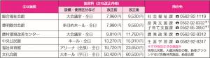 【お知らせ】令和2年4月1日から使用料・手数料の金額が変わります