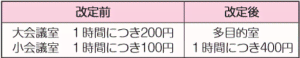 【お知らせ】東部知多温水プール使用料改定のお知らせ
