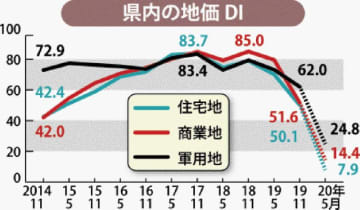 県内の地価DI
