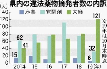 沖縄県内の違法薬物摘発者数の内訳