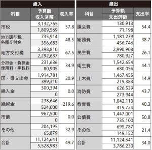 令和元年度上半期 上野原市財政公表