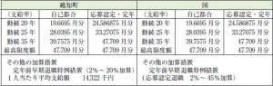 越知町人事行政の運営等に関する状況(2)