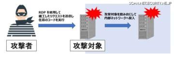 「リモートデスクトップサービスを狙った攻撃」のイメージ