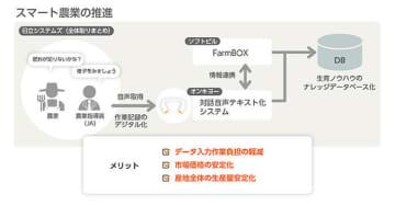 実証実験のイメージ図