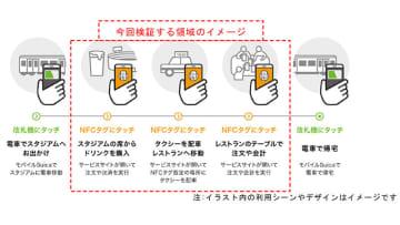 ソニーやJR東など4社、NFCを使ったチケット購入システムの技術検証を実施