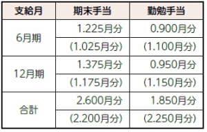 韮崎市職員の給与および職員数などを公表します(2)