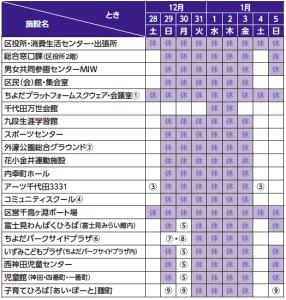 2019/12/05区政インフォメーション(2)