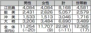 令和元年10月31日現在 人口と世帯数(外国人市民を含む)