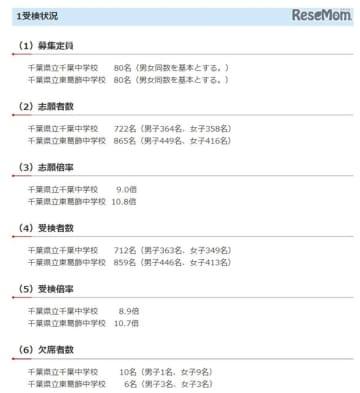 令和2年度(2020年度)千葉県県立中学校一次検査の受検状況