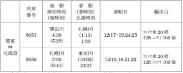 JR貨物/年末需要に応え、12月の臨時列車発表