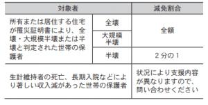 令和元年台風第19号~市内の被害状況と災害支援情報~ (2)