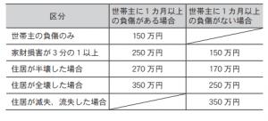 令和元年台風第19号~市内の被害状況と災害支援情報~ (3)