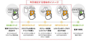 ソニーとJR東日本、アクアビットスパイラルズ、大日本印刷がNFCの新たな可能性を探る実証実験に合意