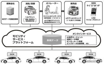 トヨタのコネクティッドカーの構成図