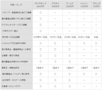 「U-22プログラミング・コンテスト2020」の開催が決定、スポンサー募集も開始