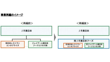 事業再編イメージ 画像:JR東日本