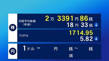 11日東京株式市場終値 18円33銭安 2万3391円86銭