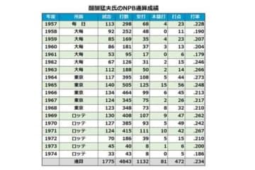 醍醐猛夫氏のNPB通算成績