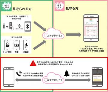 「みまもりサービス」のイメージ図(画像:ソフトバンク社発表資料より)
