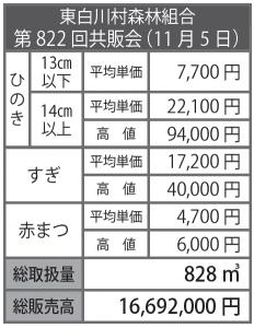 東白川村森林組合 第822回共販会(11月5日)