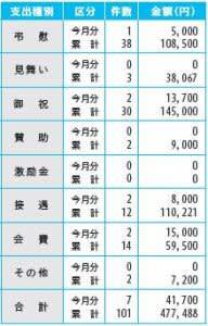 市交際費の支出状況