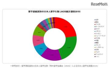 留学渡航国別の日本人留学生数