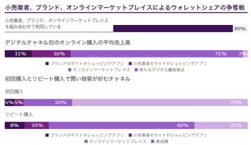 日本の小売市場/消費者は店舗EC使い分け、ブランドロイヤルティ重視